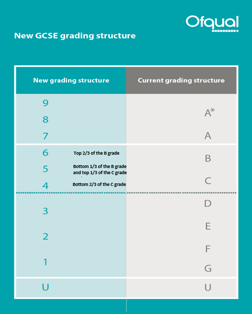 New GCSE Grading Structure