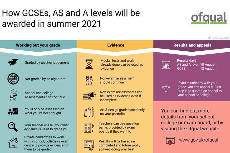 2021 03 12 09 46 13 Infographic   how GCSEs  AS and A levels will be awarded in summer 2021.pdf   Fo