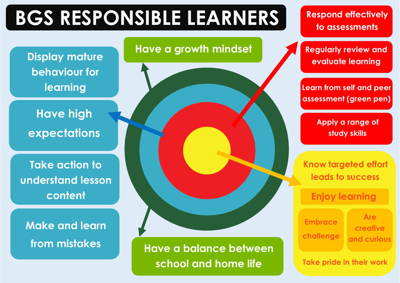 Final responsible learners targets poster