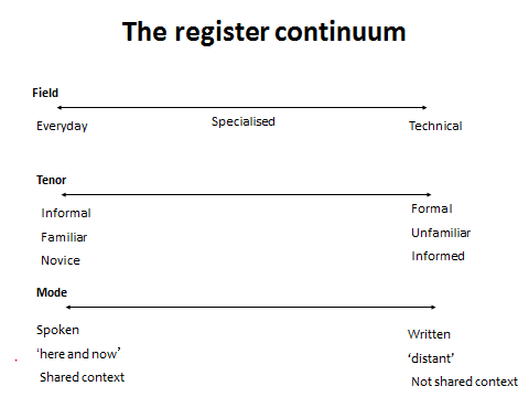 The register continuum