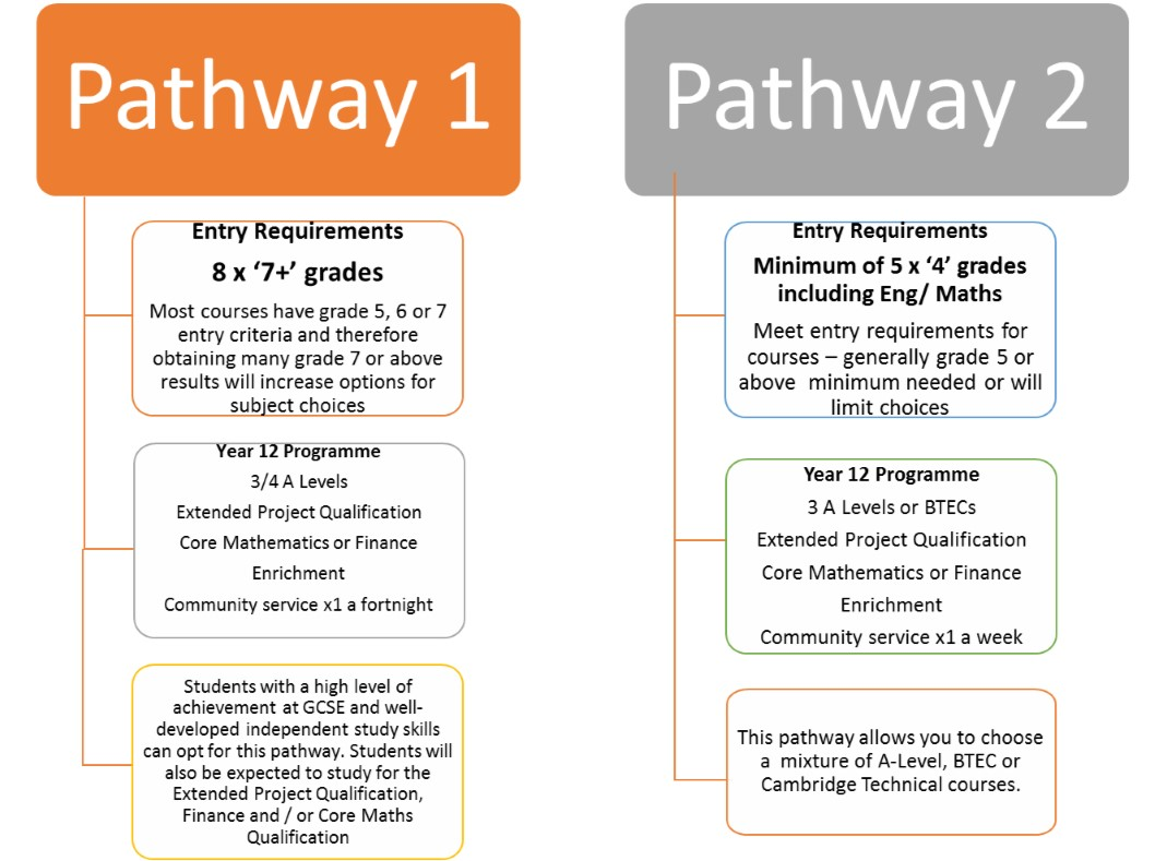 Website pathways