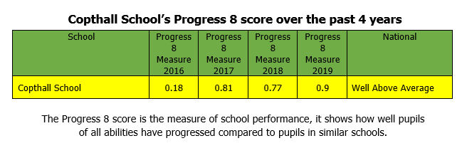 Progress 8 score 4 year growth for Copthall