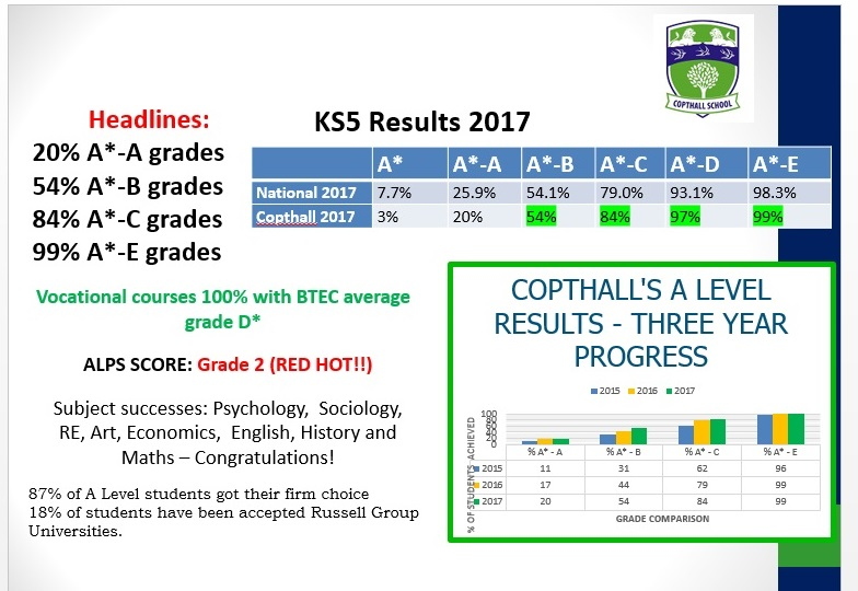KS5 results table