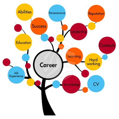 Career tree