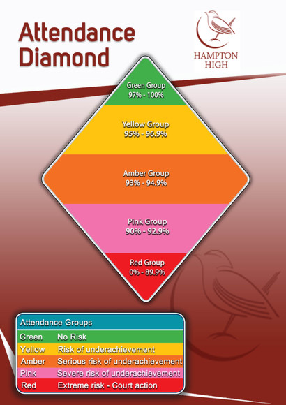 Hampton high attendance diamond poster