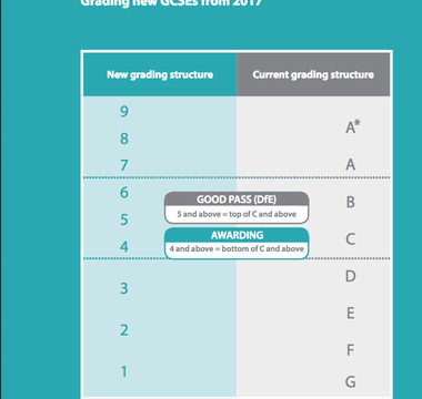 GCSE GRADES ARE CHANGING