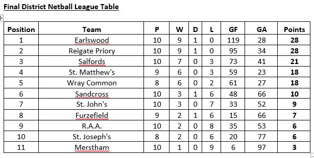 District netball league table 2017