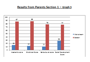 Graph 3 4 Parents and Past Pupils V2