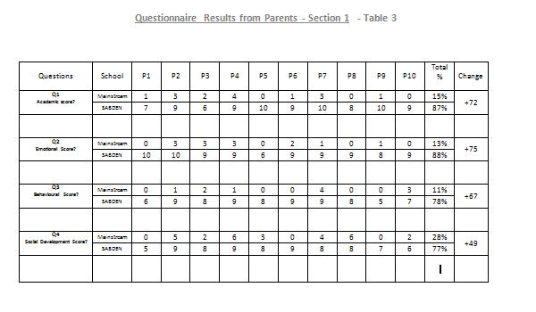 Parents results Table 3