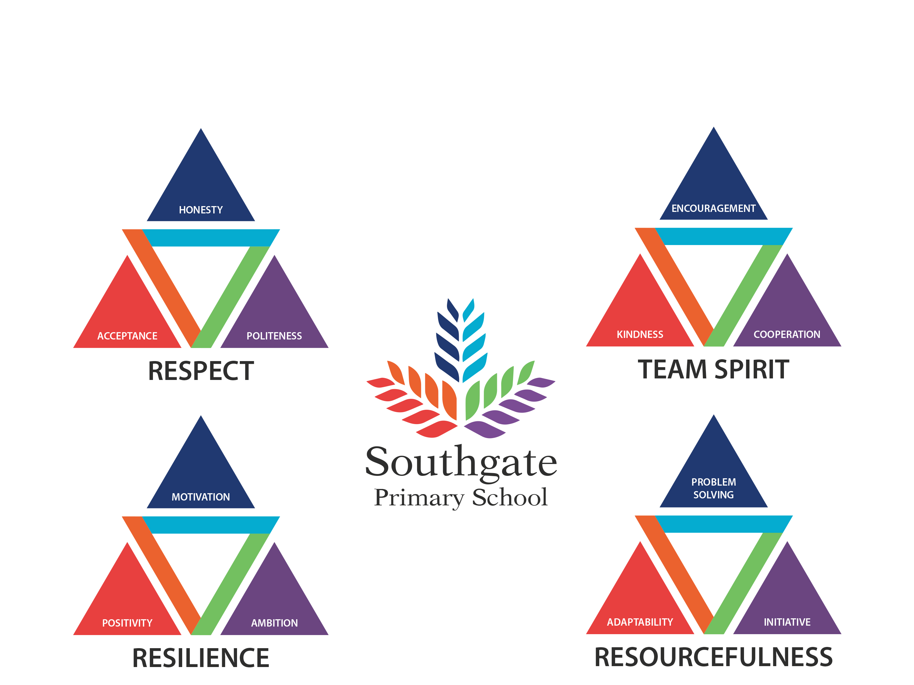 Southgate values powerpoint slide