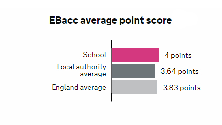 Ebacc point score is 4