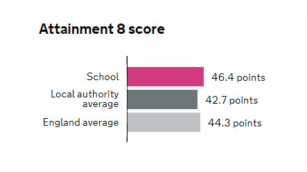 Attainment 8 score is 46.4