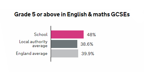 English and maths at grade 5 or above is 48%