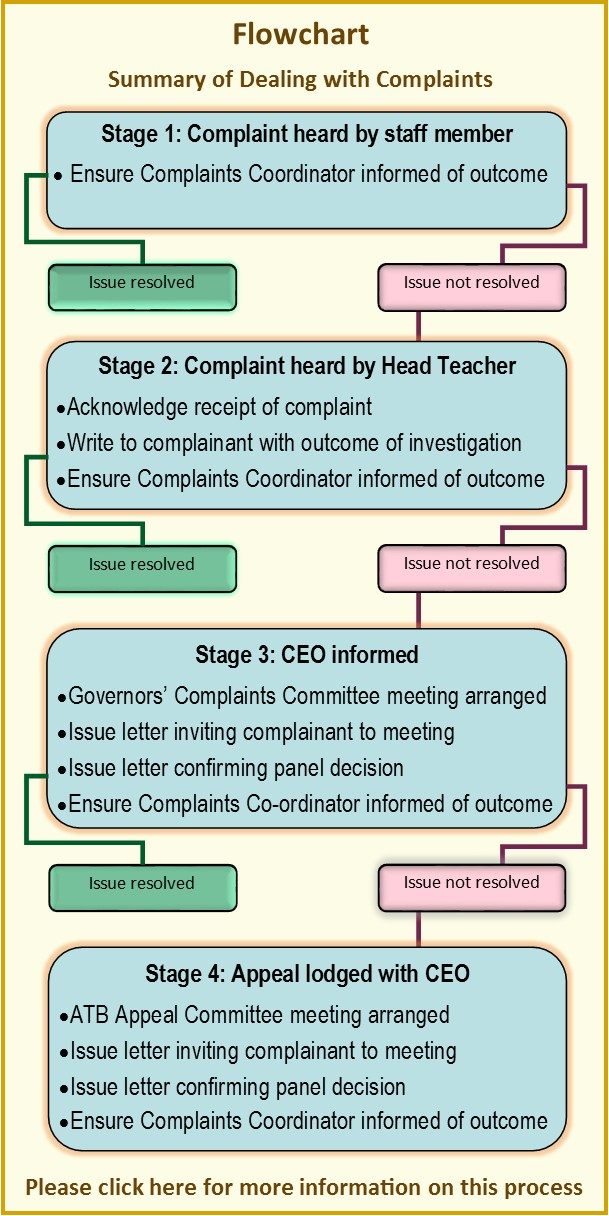 Complaints Procedures Flowchart 2