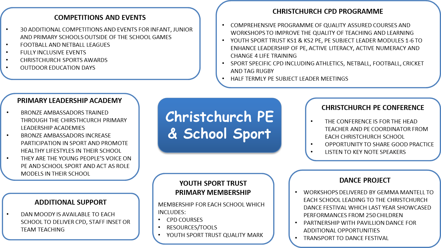 Christchurch pe school sport