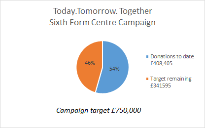 TWGSB Sixth Form Fundraising Graph December 2019