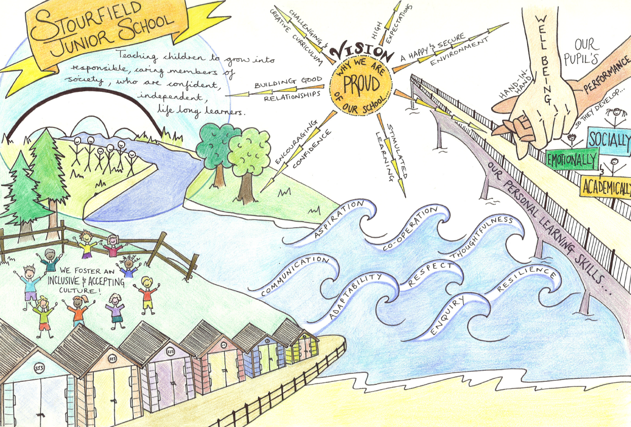 Stourfield School Vision