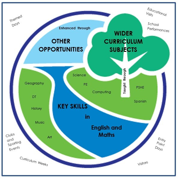 Curriculum overview badge