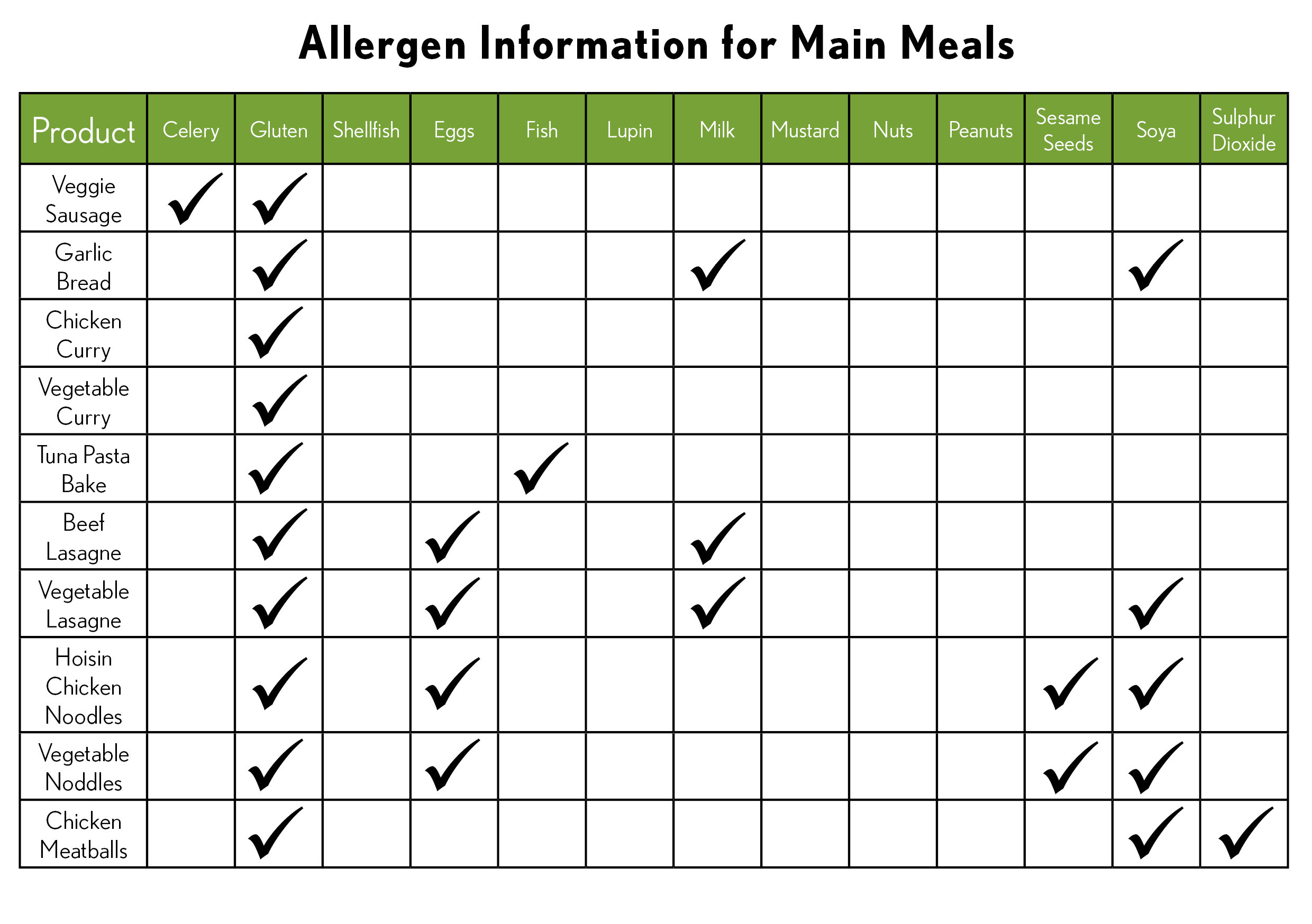 Allergen Information  Main Meals2