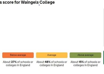 Performance Tables Released- Waingels A Level Results Top in Wokingham!